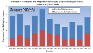 NOAA Landfalling Hurricanes by Decade 1900-2008